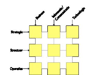 Het AIM model of negenvlak